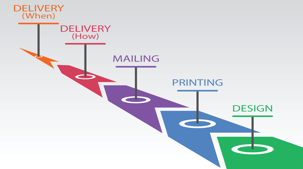constructive timeline design print mail delivery how and